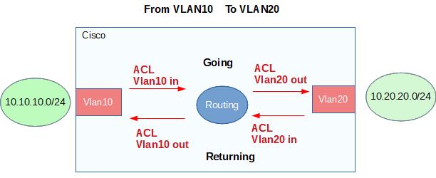 Cisco ACL to VLAN