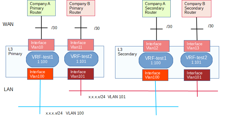 Cisco VRF Image