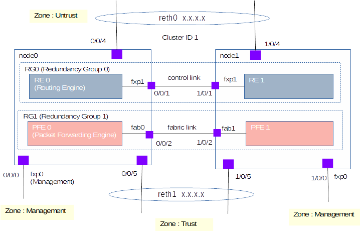 Junos Hardware Commands [cmdref net - Cheat Sheet and Example]