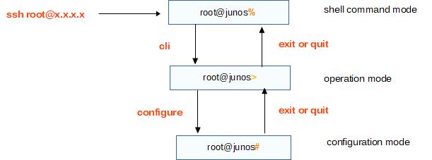 Junos Basic Operation Commands [cmdref net - Cheat Sheet and