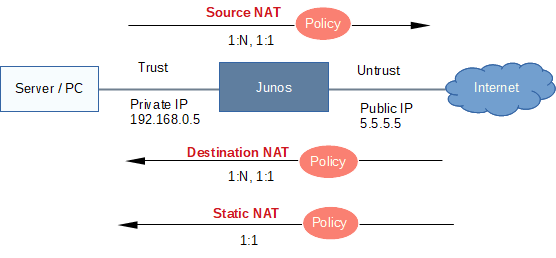 Junos NAT Configuration Examples [cmdref net - Cheat Sheet