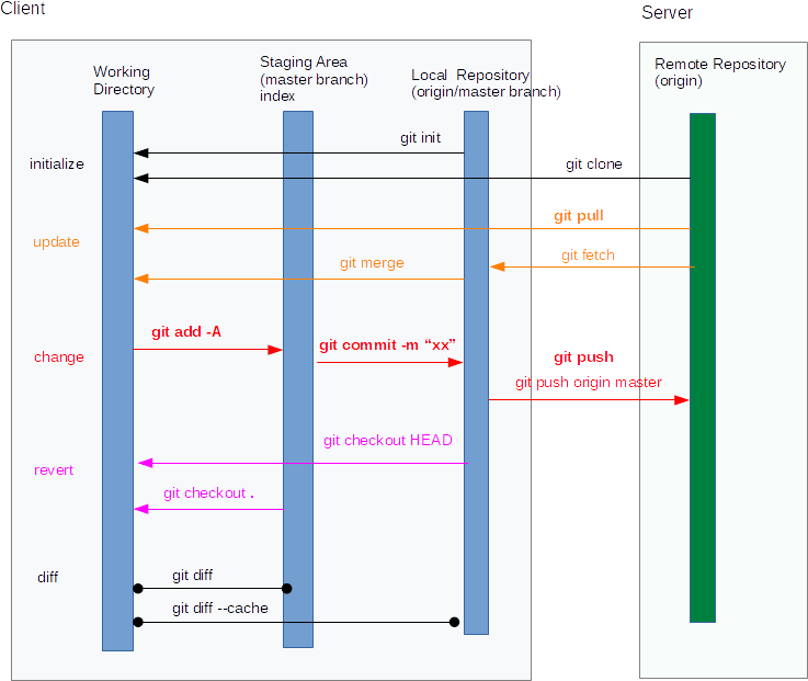 Git Flow Image