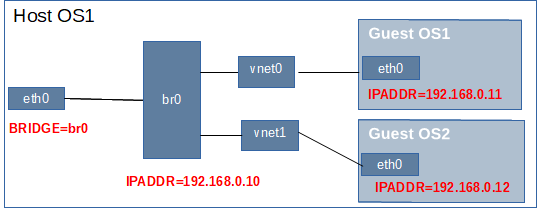 KVM Physical Network Image