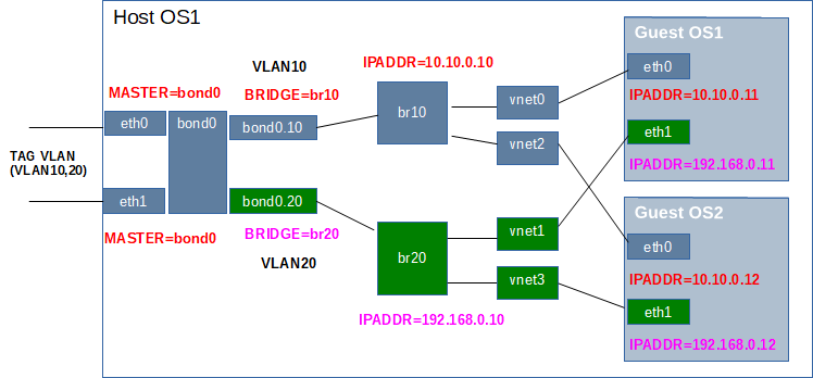 KVM brX Networking with bonding and VLAN tagged